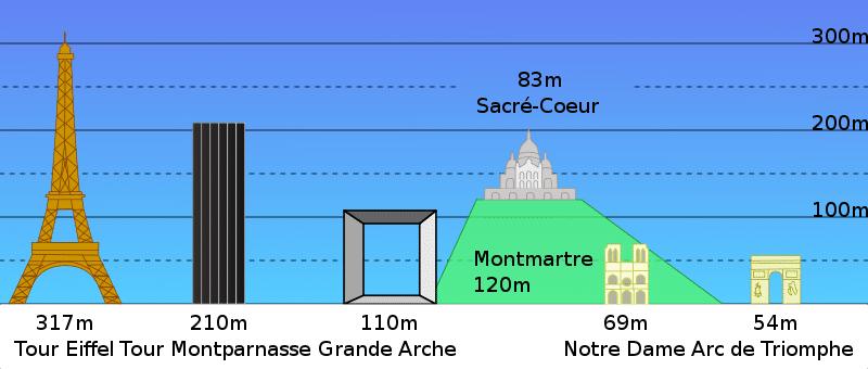 altura da torre de Montparnasse em Paris